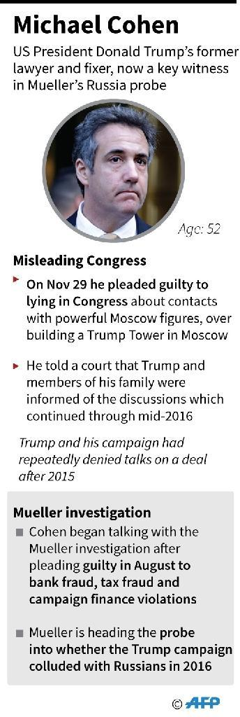 Factfile on Michael Cohen who admitted lying in testimony about contacts with powerful Moscow figures over building a Trump tower in Moscow. (AFP Photo/Gal ROMA)