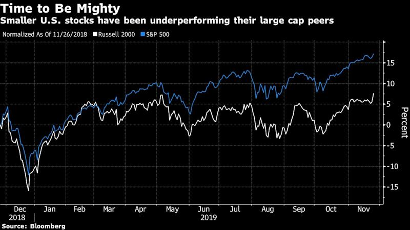 Small May Turn Mighty as Strategists See Russell Rally Ahead