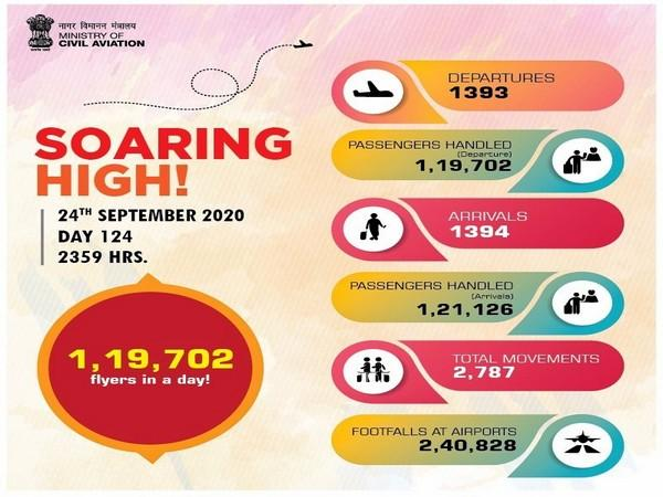 The total number of passengers flying in a single day have increased to 1,19,702. (Photo Source - Ministry of Civil Aviation)