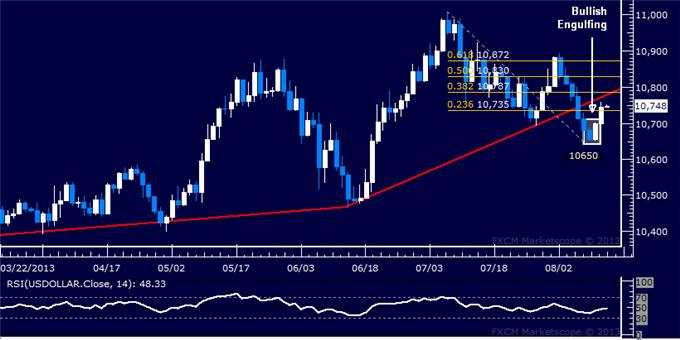 Forex_US_Dollar_Finds_a_Lifeline_SP_500_Treading_Water_at_1700_body_Picture_5.png, US Dollar Finds a Lifeline, S&P 500 Treading Water at 1700