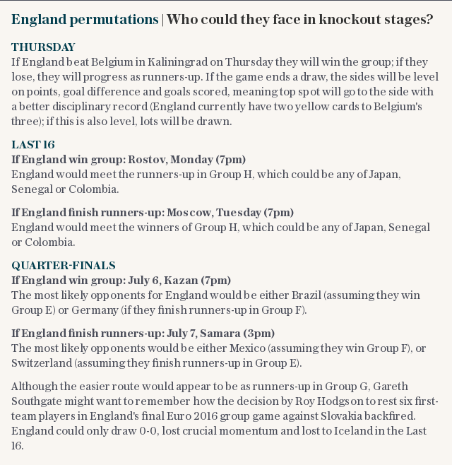 England permutations | Who could they face in knockout stages?