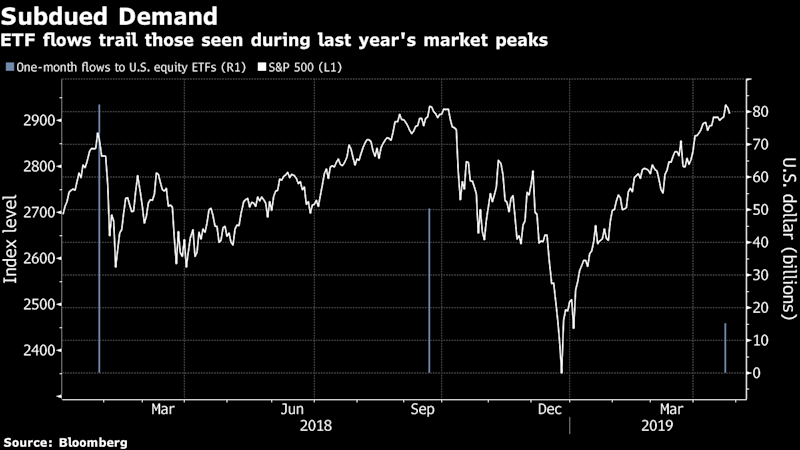 `FOMO Undertow' and a Century of Death-Defying S&P 500 Rebounds