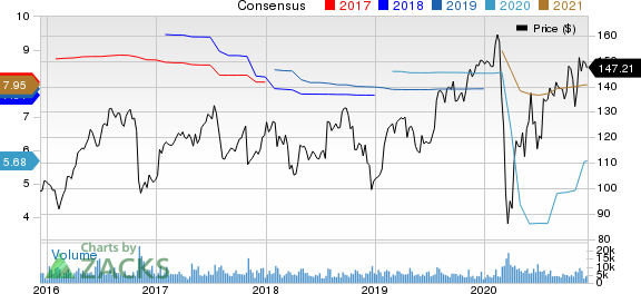 Zimmer Biomet Holdings, Inc. Price and Consensus