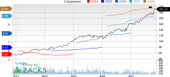 UnitedHealth (UNH) Up 3.6% Since Earnings Report: Can It ...