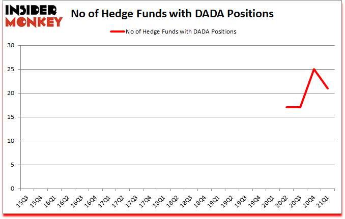 Is DADA A Good Stock To Buy?