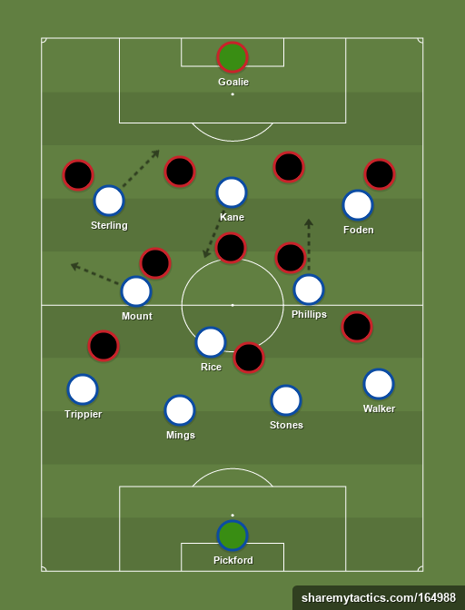 England's 4-3-3 saw Phillips and Mount attack from midfield (sharemytactics.com)