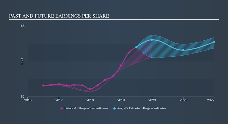 NYSE:SYF Past and Future Earnings, October 2nd 2019