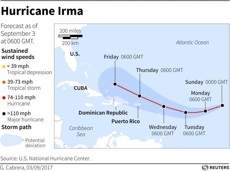 Hurricane Irma possible path