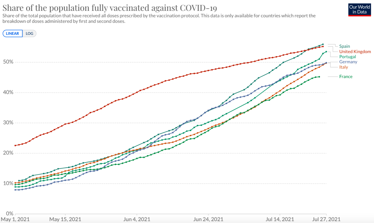 Spain has overtaken the UK in the share of the population fully vaccinated against COVID. (Our World in Data)