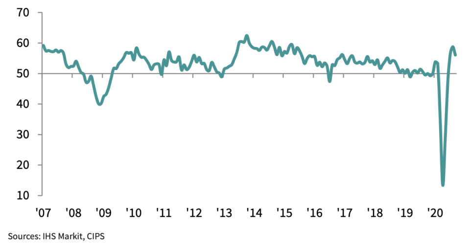 Services activity continued to rebound but at a slower pace in September, new figures show. Chart: IHS Markit / CIPS