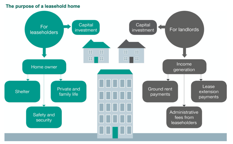 Leasehold flats are common in Britain. Graphic: Law Commission