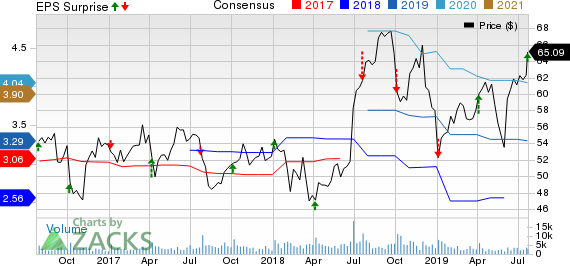 RPM International Inc. Price, Consensus and EPS Surprise