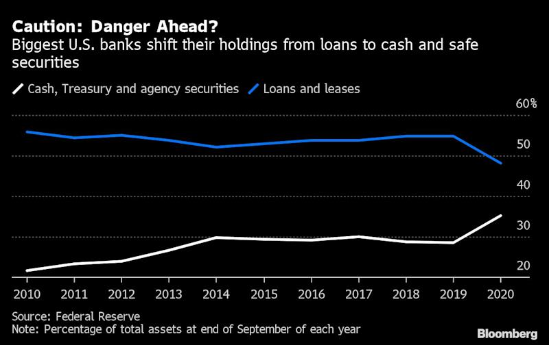 Biggest U.S. Banks Keep Assets at Safest Level in 35 Years