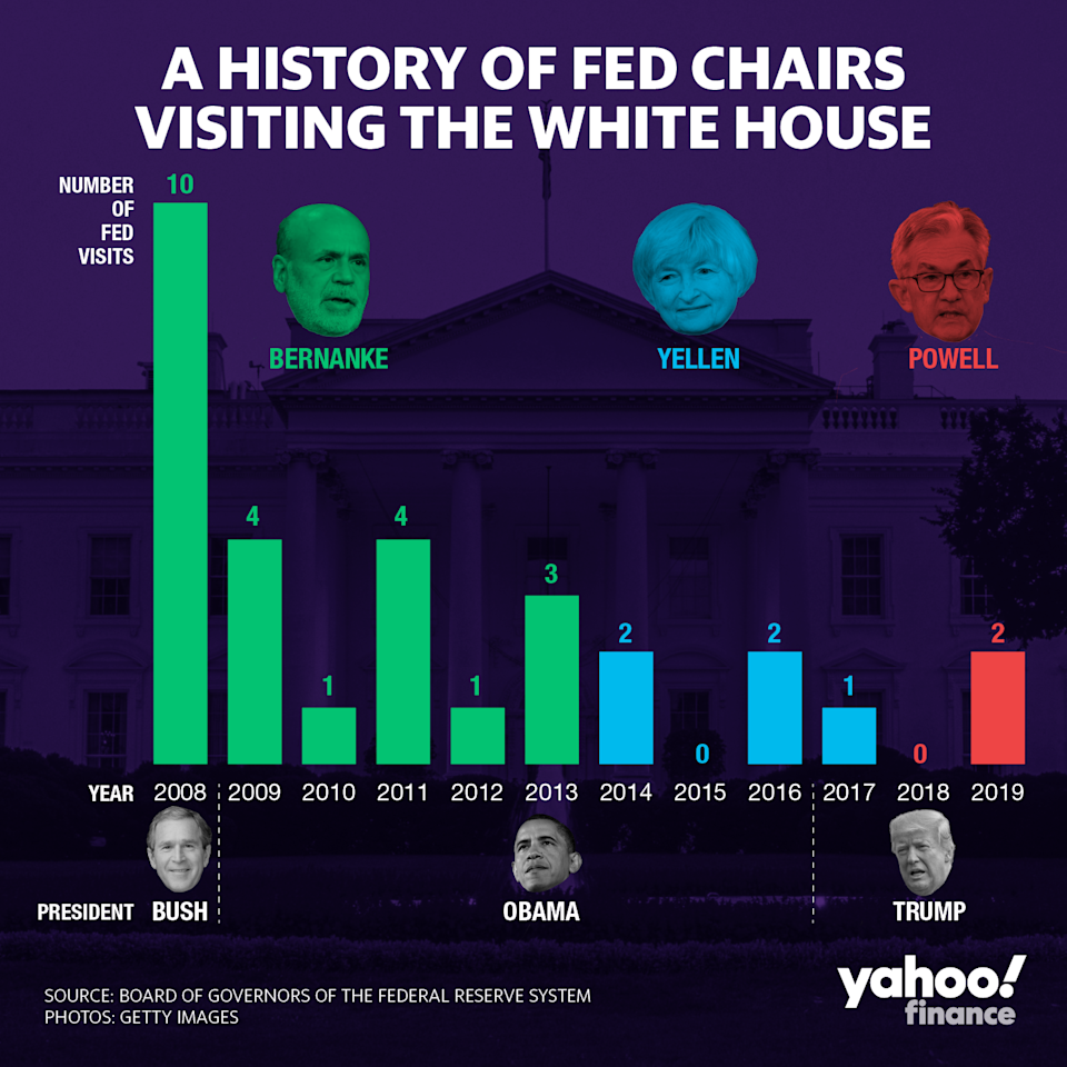 Schedules archived by the Federal Reserve show that Fed chairs of years past have usually made at least one visit each year to the White House to meet face-to-face with the president. The two exceptions: 2015 and 2018. (Credit: David Foster / Yahoo Finance)