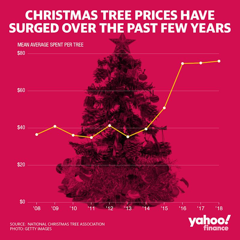 Christmas tree prices have surged over the past few years.
