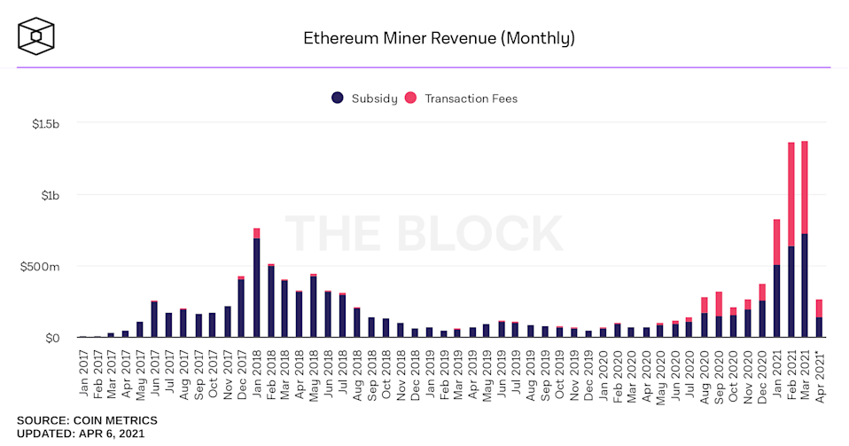 Ethereum miner monthly revenue keeps increasing to Hive's benefit. (data as of April 6, 2021)