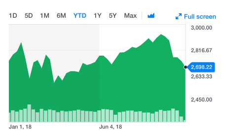 S&P 500 year to date, Oct. 24, 2018