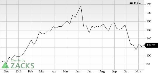 BeiGene (BGNE) saw a big move last session, as its shares jumped more than 8% on the day, amid huge volumes.