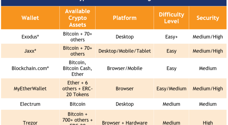 how to invest in bitcoin with bitcoin wallets