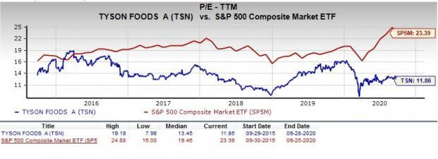 Is Tyson Foods Tsn A Profitable Stock To Pick Right Now