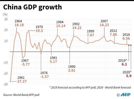 Chart showing China's GDP growth rate since 1961 and forecasts for 2019 and 2020