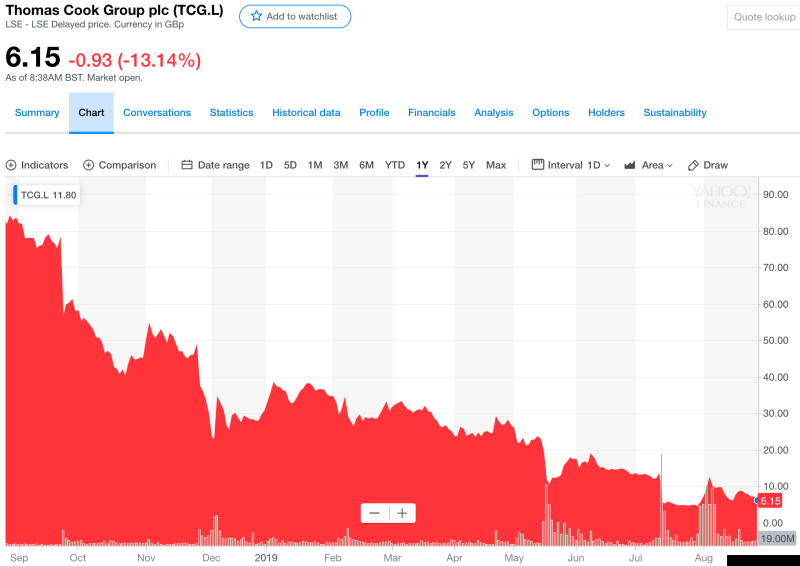 Thomas Cook's share price has lost over 90% of its value over the last 12 months. Photo: Yahoo Finance UK/Screenshot