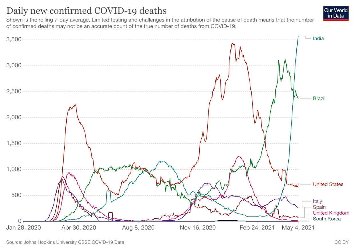 A chart demonstrating how India has just suffered the most deadly seven-day period in the pandemic so far. (Our World in Data)