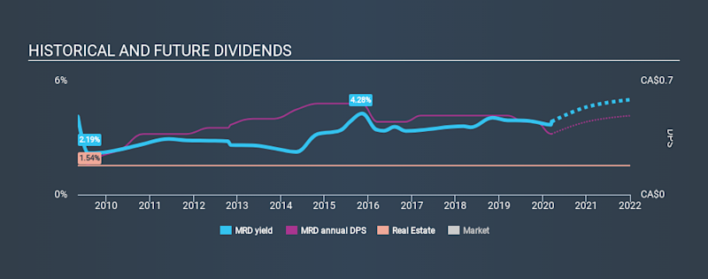 TSX:MRD Historical Dividend Yield, March 15th 2020