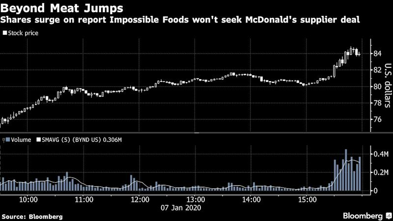 Beyond Meat Gains on Report Impossible Foods Won't Seek McDonald's Deal