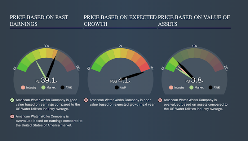 NYSE:AWK Price Estimation Relative to Market, October 8th 2019