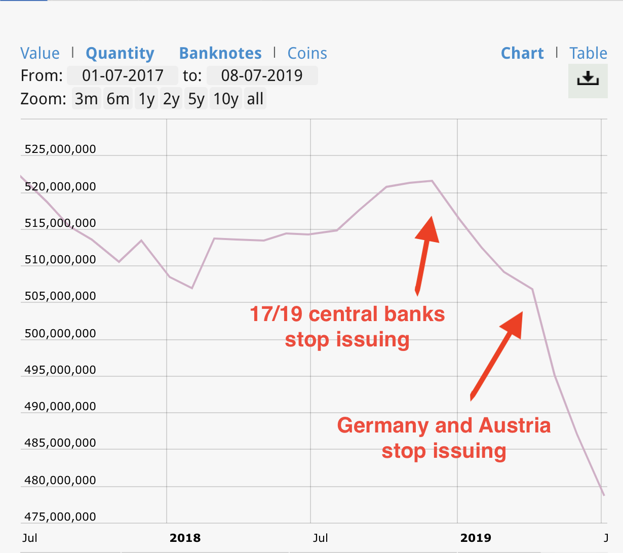 The ECB's chart of the 500-euro bill circulation. The circulation is clearly decreasing sharply. (annotated by Yahoo Finance)