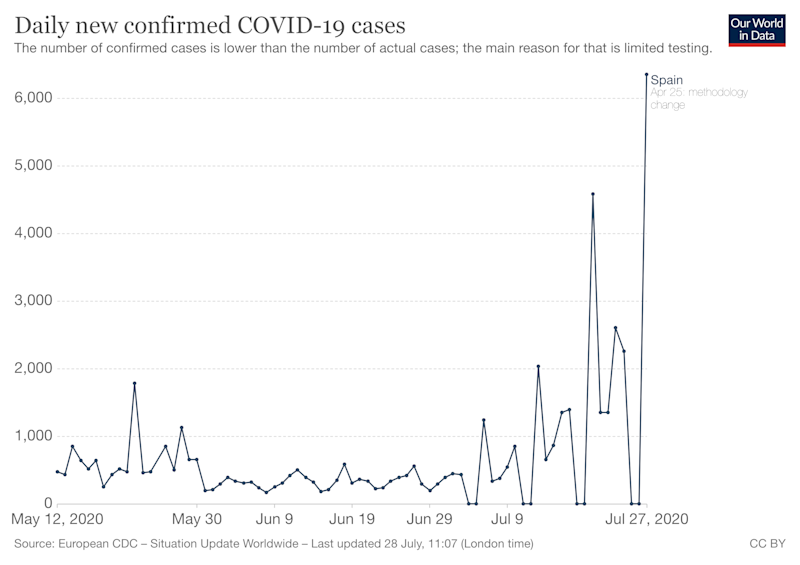 A graph showing Spain's spike in cases. (European CDC)