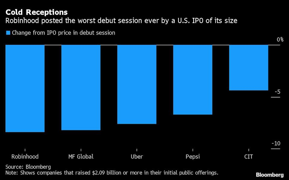 Chart of change from IPO price in debut session