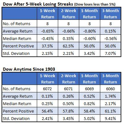 Dow after losing streaks down less than 5 percent