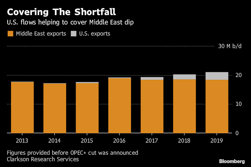 OPEC pledge to cut oil output is being met with skepticism