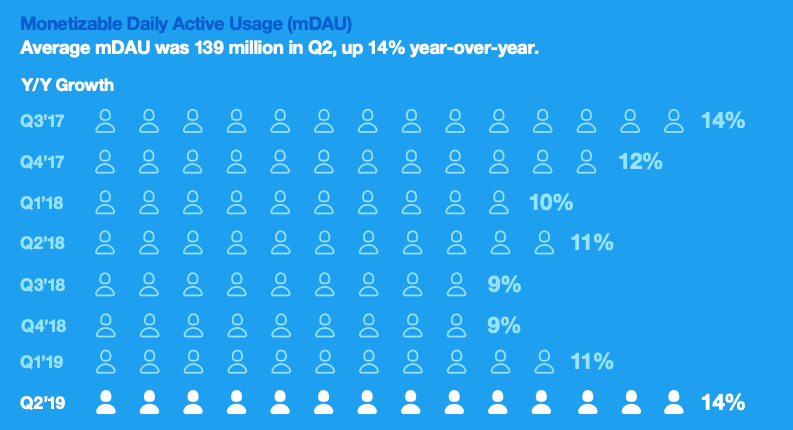 Twitter's monetizable daily active usage growth (Twitter)