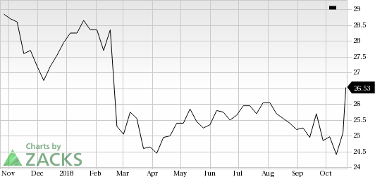Stantec (STN) shares rose nearly 6% in the last trading session, amid huge volumes.