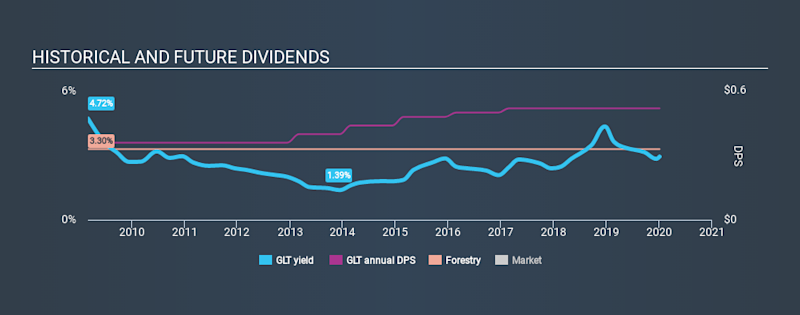 NYSE:GLT Historical Dividend Yield, January 4th 2020