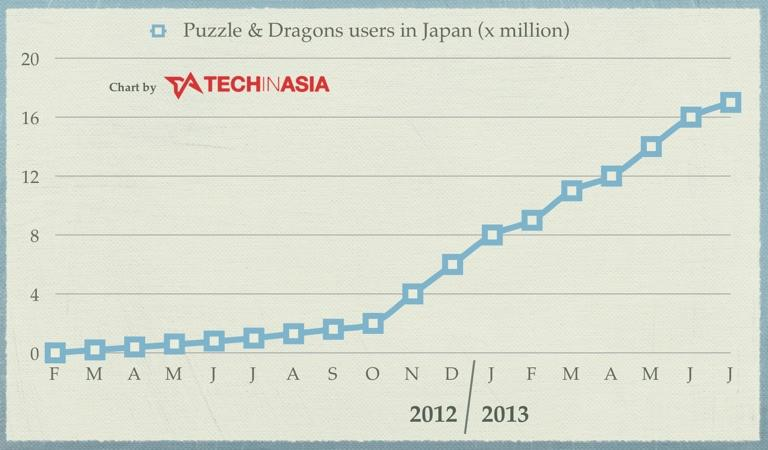 Puzzle & Dragons Now At 17 Million Registered Users