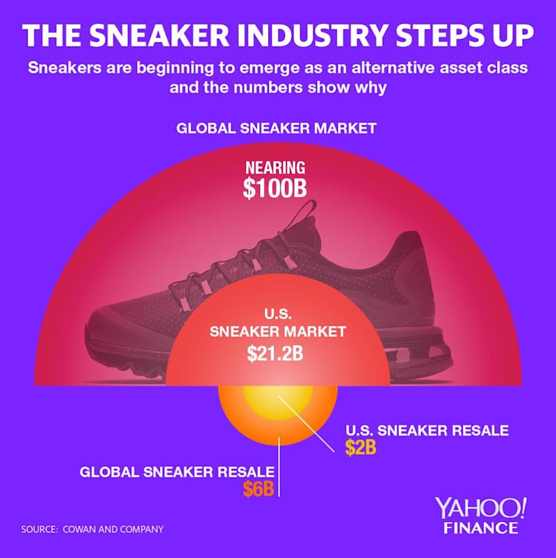 Comparing world and U.S. sneaker markets and the growing resale market