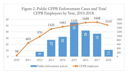 The number of cases that the CFPB took on — to enforce action against bad actors — has decreased since its peak in 2015 (Source: Consumer Federation of America).