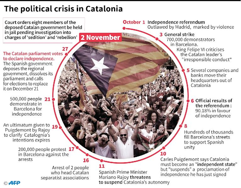 The Catalan independence drive has triggered Spain's worst crisis in decades (AFP Photo/Simon MALFATTO)