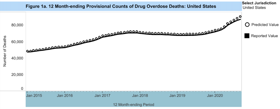 An estimated 87,000 Americans died from drug overdoses within the span of a year. (Chart: CDC)