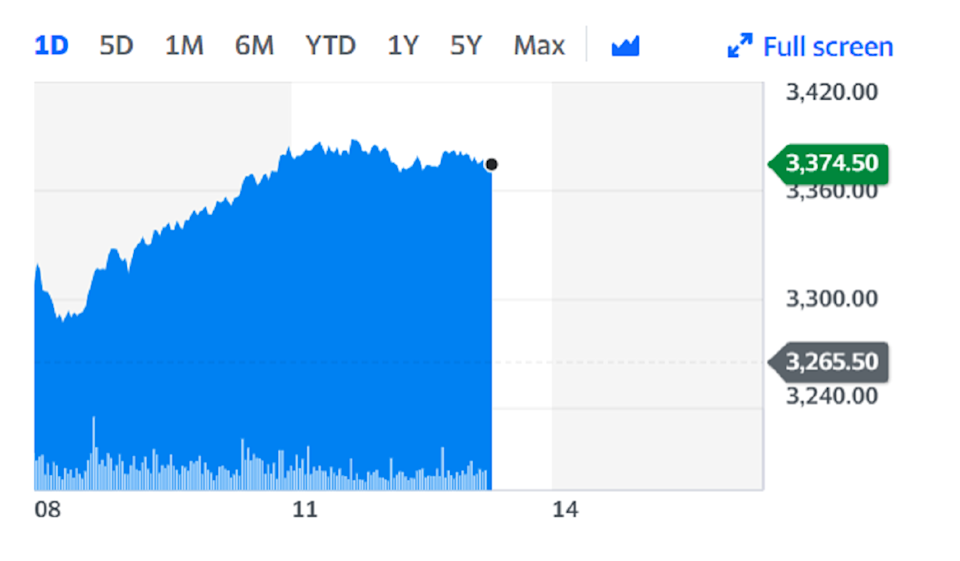 Anglo American shares rose on Friday. Chart: Yahoo Finance