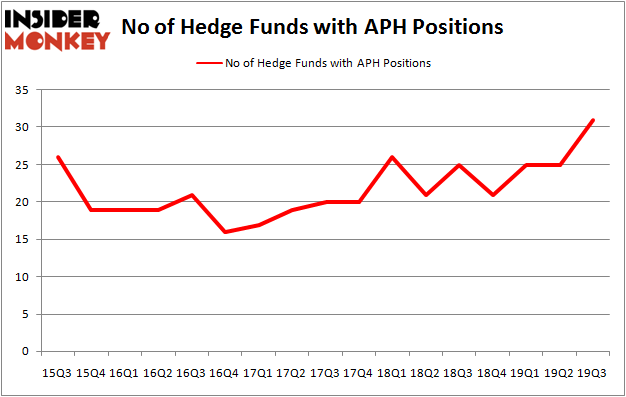 Is APH A Good Stock To Buy?