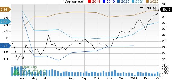 Bank of America Corporation Price and Consensus