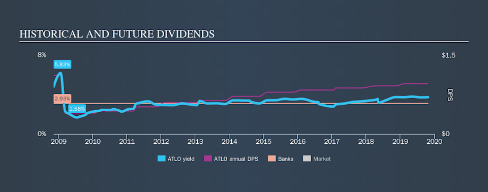 NasdaqCM:ATLO Historical Dividend Yield, October 26th 2019