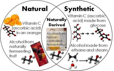 Natural vs Synthetic Venn Diagram