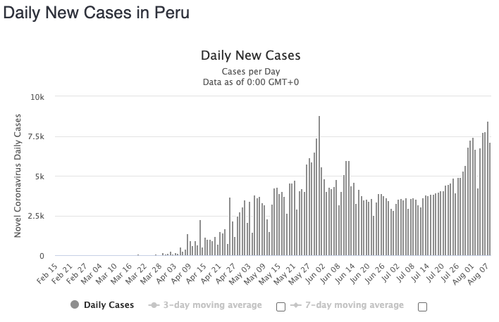Peru has seen a surge in cases over the last two weeks. Source: Worldometers