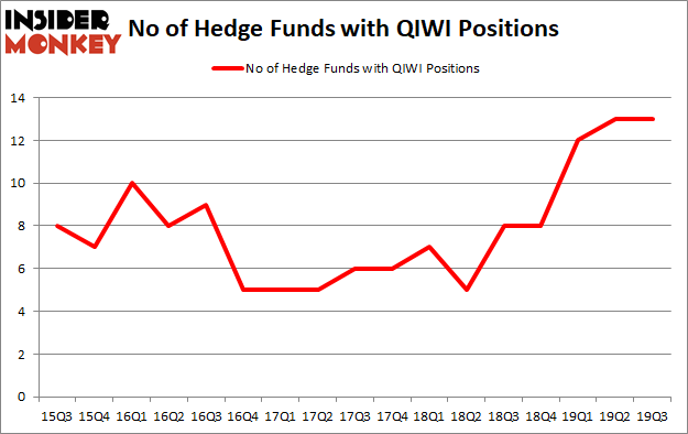 Is QIWI A Good Stock To Buy?
